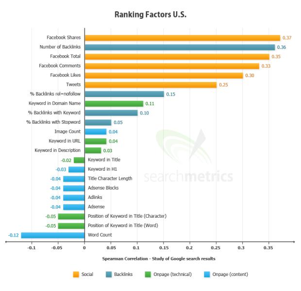 google ranking social factors 8 Consejos para el Posicionamiento SEO 2013